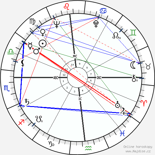 Duke Simpson wikipedie wiki 2019, 2020 horoskop