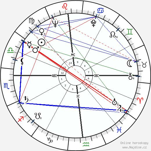 Duke Simpson wikipedie wiki 2020, 2021 horoskop
