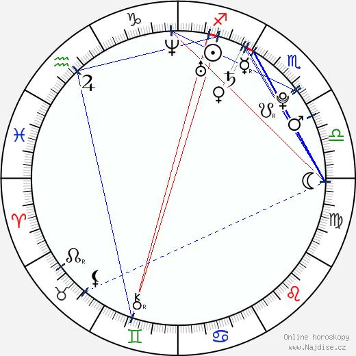 Dulce María wikipedie wiki 2020, 2021 horoskop