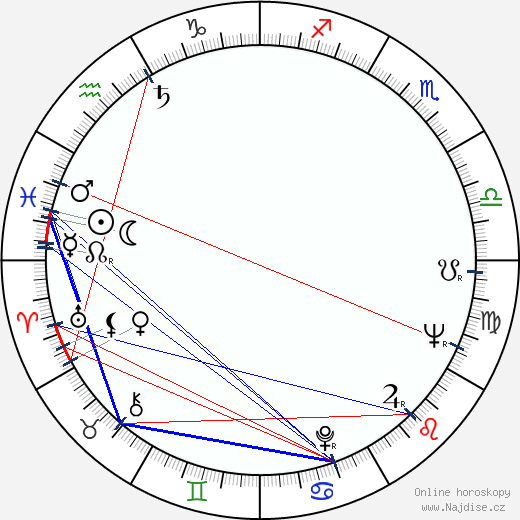 Dumitru Chesa wikipedie wiki 2019, 2020 horoskop