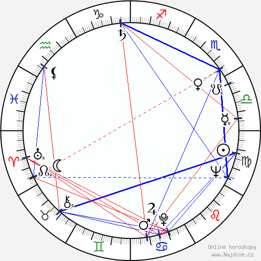 Dušan Blaškovič wikipedie wiki 2020, 2021 horoskop