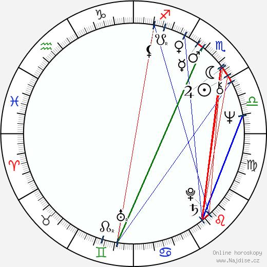 Dušan Jamrich wikipedie wiki 2020, 2021 horoskop