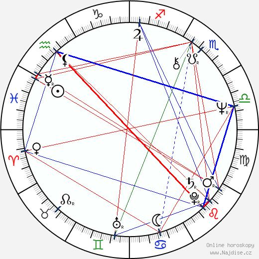 Dušan Kaprálik wikipedie wiki 2020, 2021 horoskop
