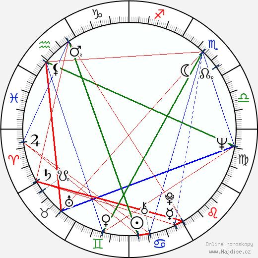 Dušan Klein wikipedie wiki 2018, 2019 horoskop