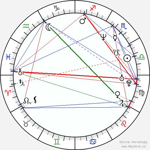 Dušan Uhrin ml. wikipedie wiki 2017, 2018 horoskop
