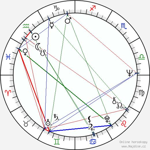 Dušan Uhrin wikipedie wiki 2017, 2018 horoskop