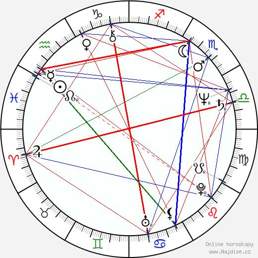 Dušan Vaňo wikipedie wiki 2020, 2021 horoskop