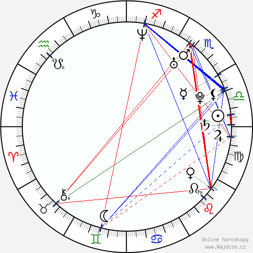 Dušan Vitázek wikipedie wiki 2020, 2021 horoskop