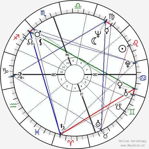 Dustin Hoffman wikipedie wiki 2020, 2021 horoskop