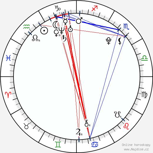 Dustin Ingram wikipedie wiki 2019, 2020 horoskop