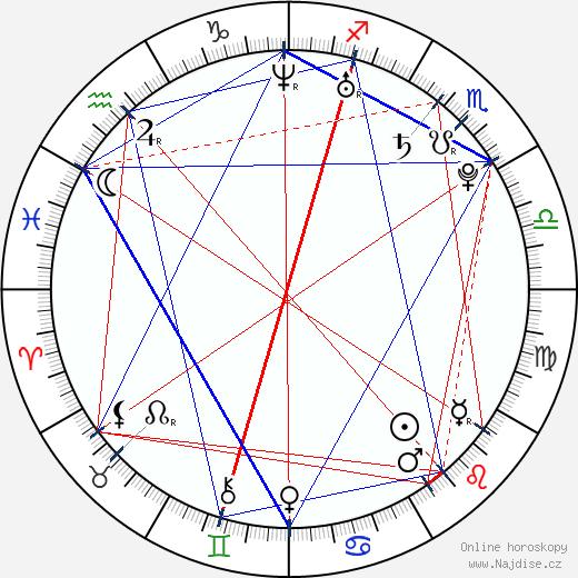 Dustin MacDougall wikipedie wiki 2017, 2018 horoskop