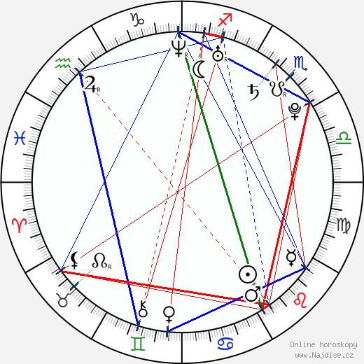Dustin Milligan wikipedie wiki 2019, 2020 horoskop