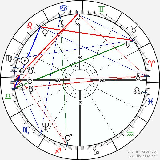 Dweezil Zappa wikipedie wiki 2019, 2020 horoskop