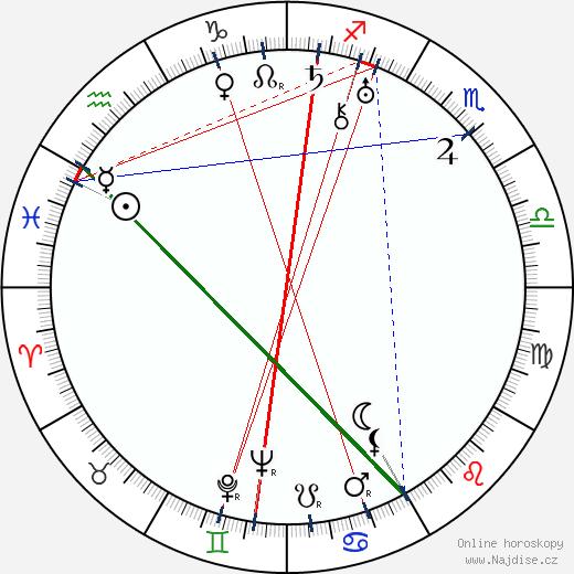 Dwight Frye wikipedie wiki 2019, 2020 horoskop
