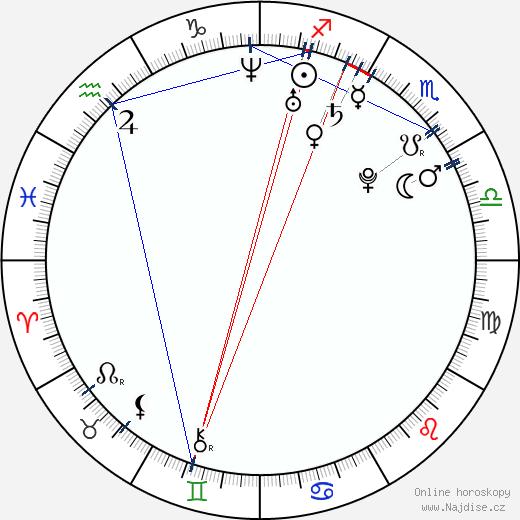 Dwight Howard wikipedie wiki 2018, 2019 horoskop