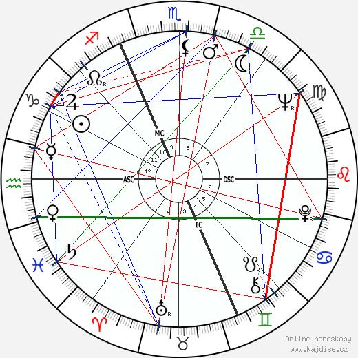 Dyan Cannon wikipedie wiki 2019, 2020 horoskop