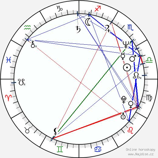 Dylan Baker wikipedie wiki 2020, 2021 horoskop