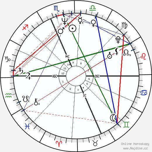 Dylan McDermott wikipedie wiki 2018, 2019 horoskop