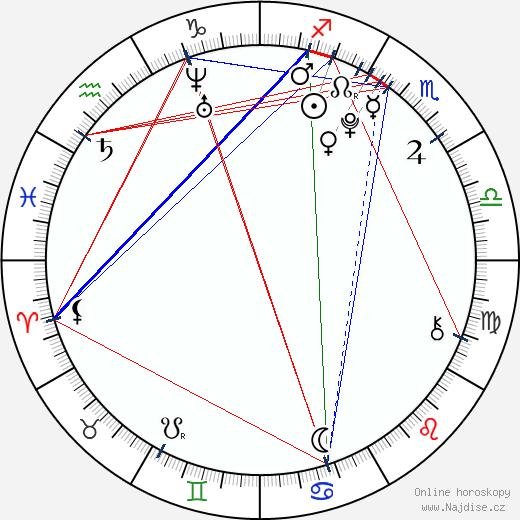 Dylan McLaughlin wikipedie wiki 2017, 2018 horoskop