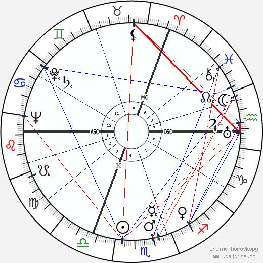 Dylan Thomas wikipedie wiki 2018, 2019 horoskop