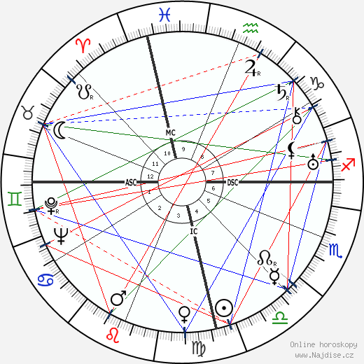 Dymphna Cusack wikipedie wiki 2019, 2020 horoskop