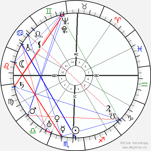 Džávaharlál Nehrú wikipedie wiki 2017, 2018 horoskop