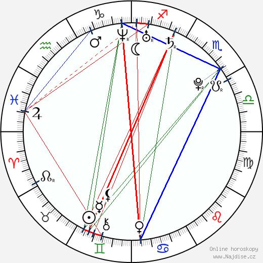 Džuri Ueno wikipedie wiki 2017, 2018 horoskop