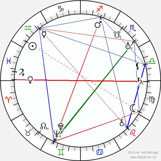 E. Baucin wikipedie wiki 2018, 2019 horoskop