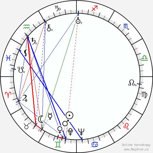 E. F. Burian wikipedie wiki 2020, 2021 horoskop