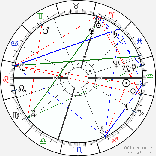 E. J. Smith wikipedie wiki 2019, 2020 horoskop