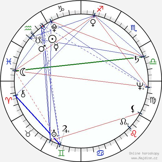 E. T. A. Hoffmann wikipedie wiki 2018, 2019 horoskop