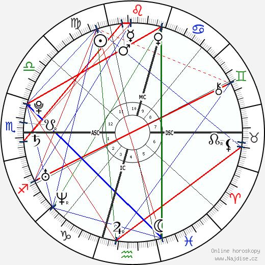 Eamon Sullivan wikipedie wiki 2019, 2020 horoskop