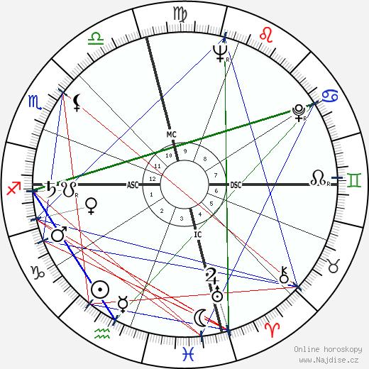 Eartha Kitt wikipedie wiki 2019, 2020 horoskop