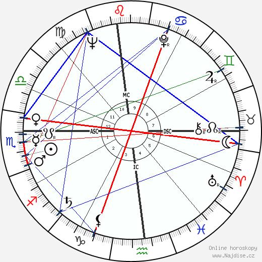 Ed Asner wikipedie wiki 2018, 2019 horoskop