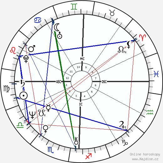 Ed Begley Jr. wikipedie wiki 2020, 2021 horoskop