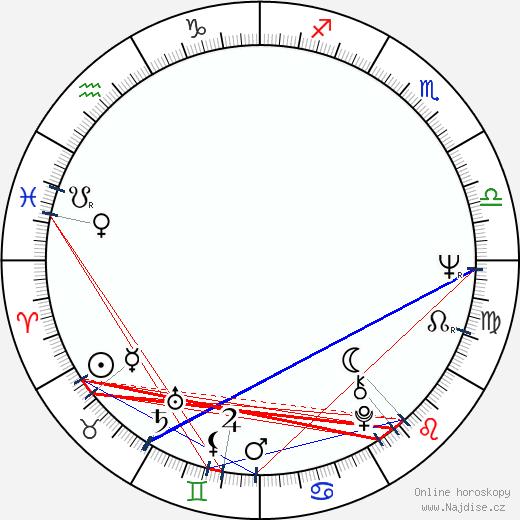 Ed Bianchi wikipedie wiki 2020, 2021 horoskop