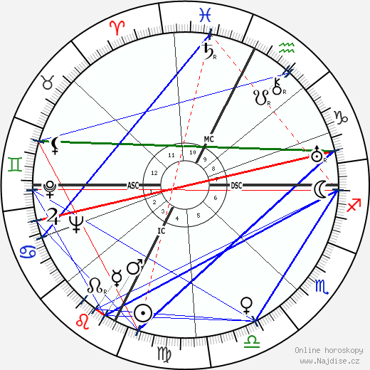 Ed Gein wikipedie wiki 2020, 2021 horoskop