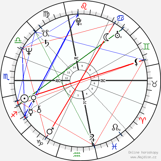 Ed Harris wikipedie wiki 2018, 2019 horoskop