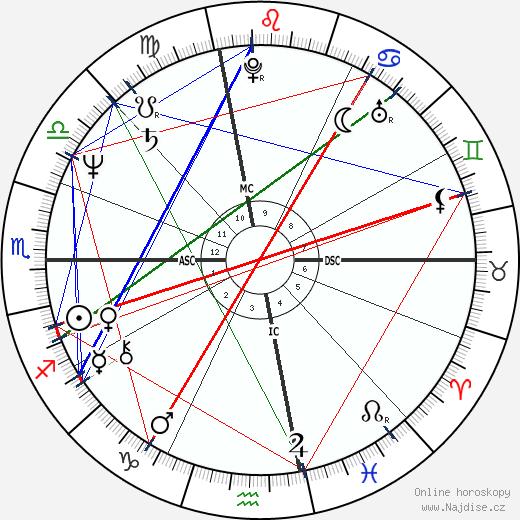 Ed Harris wikipedie wiki 2019, 2020 horoskop