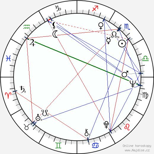 Ed Lauter wikipedie wiki 2019, 2020 horoskop