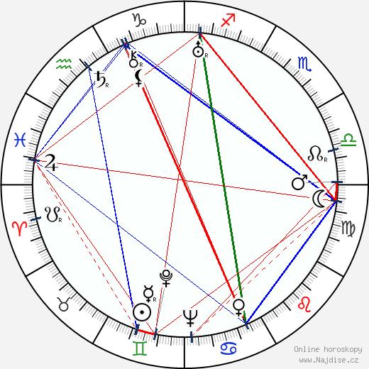 Eddie Acuff wikipedie wiki 2018, 2019 horoskop