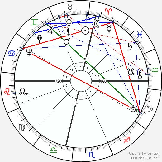 Eddie Albert wikipedie wiki 2019, 2020 horoskop