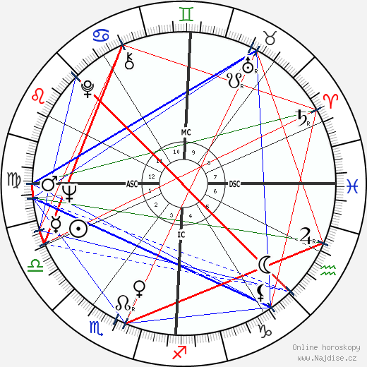 Eddie Cochran wikipedie wiki 2020, 2021 horoskop