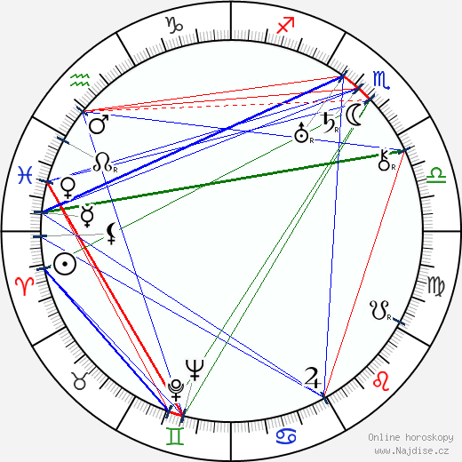 Eddie Dunn wikipedie wiki 2019, 2020 horoskop