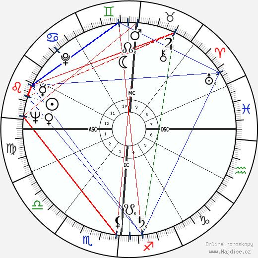 Eddie Fisher wikipedie wiki 2018, 2019 horoskop