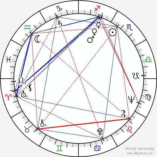Eddie Gaerlan wikipedie wiki 2017, 2018 horoskop