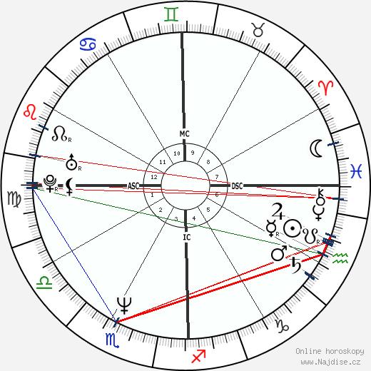 Eddie Izzard wikipedie wiki 2018, 2019 horoskop