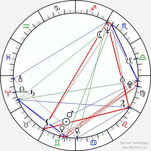 Eddie Marsan wikipedie wiki 2019, 2020 horoskop