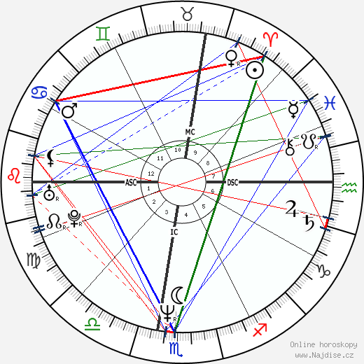 Eddie Murphy wikipedie wiki 2018, 2019 horoskop