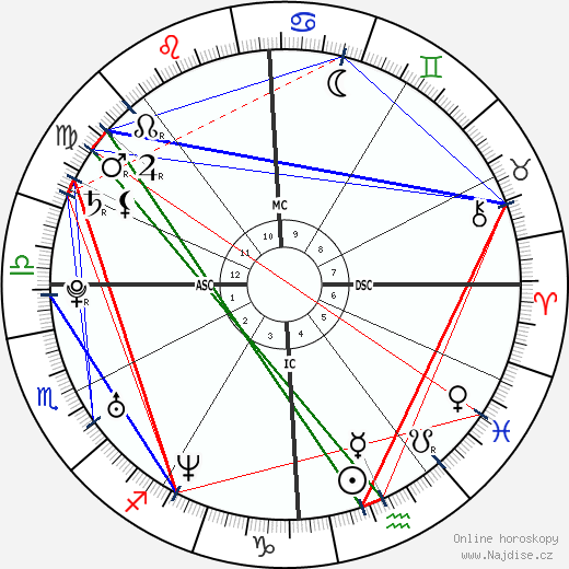 Eddie O'Brian Jr. wikipedie wiki 2017, 2018 horoskop